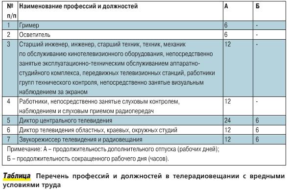 инструкция по охране труда для режиссера учреждения культуры