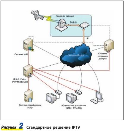 внедрения IPTV - контенту