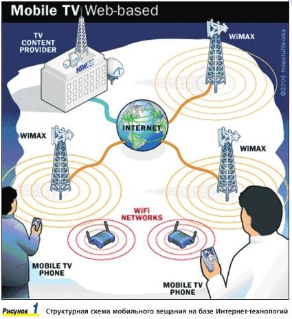 Технология WIMAX - это сеть
