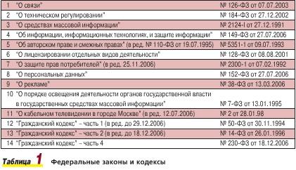 Распоряжение Президента Рф От 06. 12.2018 N 365-рп