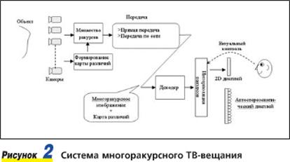 структурная схема кабельное телевидение