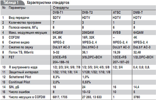 три программы телевидения