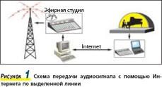 Рисунок 1. Схема передачи аудиосигнала с помощью �нтернета по выделенной линии
