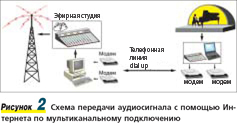 Рисунок 2. Схема передачи аудиосигнала с помощью �нтернета по мультиканальному подключению