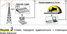 Рисунок 3. Схема передачи аудиосигнала с помощью Radio Ethernet