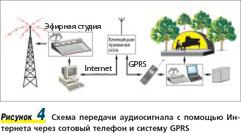 Рисунок 4. Схема передачи аудиосигнала с помощью �нтернета через сотовый телефон и систему GPRS