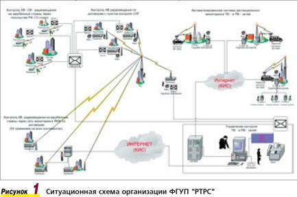 контроля ТВ- и РВ-сетей,