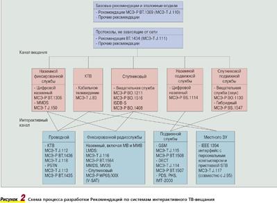 Рисунок 2. Схема процесса разработки Рекомендаций по системам интерактивного ТВ-вещания