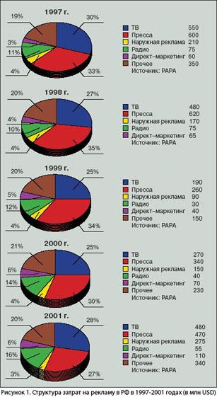 Рисунок 1. Структура затрат на рекламу в РФ в 1997-2001 годах (в млн USD)
