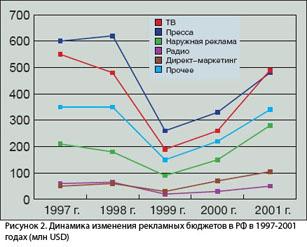 Рисунок 2. Динамика изменения рекламных бюджетов в 1997-2001 годах (в млн USD)