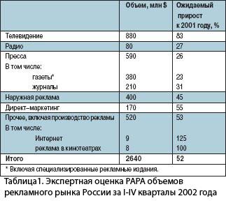 Таблица 1. Экспертная оценка  РАРА объемов рекламного рынка России за I-IV кварталы 2002 года