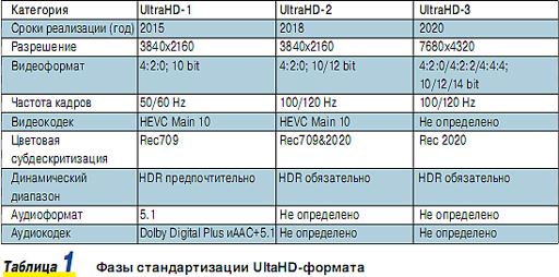Четвертый секрет – оценка перспектив 4K, H 265, DASH для OTT-рынка
