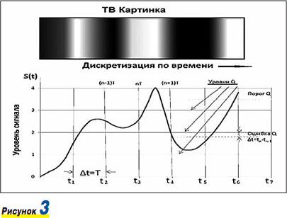 Преобразование аналового телевизионного сигнала в ip tv