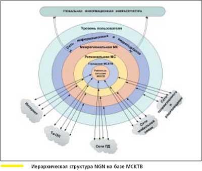 сеть с интеграцией служб)