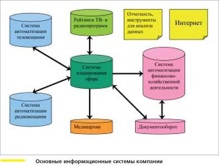 информационной системой.